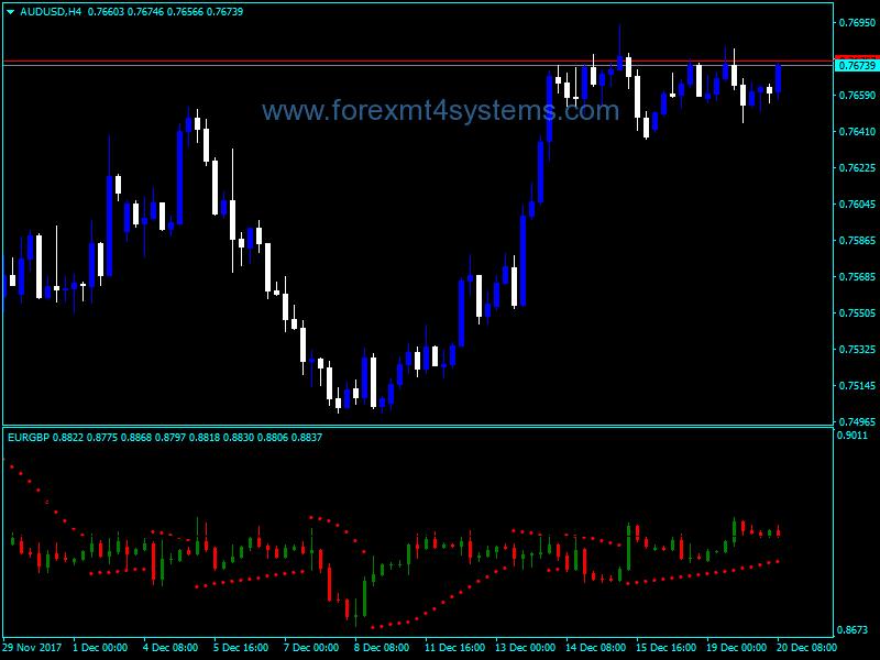 Forex Multi Function Price Indicator