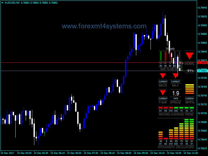 Forex Multi Meter Indicator