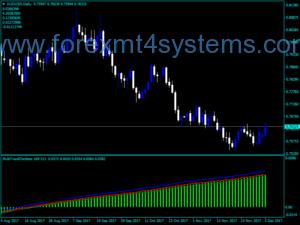 شاخص سهام Oscillator Multi Trend فارکس
