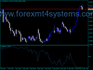 Forex Normalizer Indicator