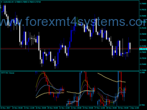 Forex OSC MTF CF Indicator