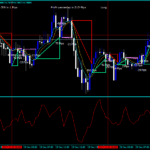 Forex Optimize Cross Moving Average Indicator