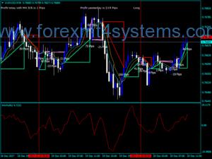 Forex Optimize Cross Moving Average Indicator