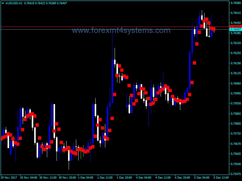 Forex PL Dots Indicator
