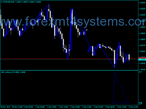 Forex Pattern Searching ZigZag Indicator
