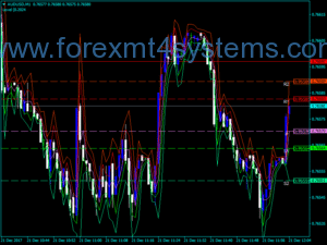 Forex Pivot Multi Time Indicator