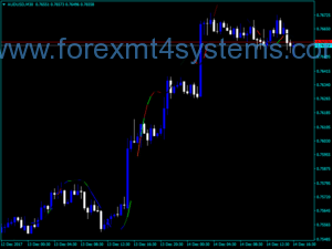 Forex Pretty T3 Indicator