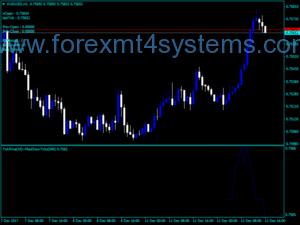 Indicador de ação de preços Forex