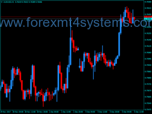 Forex Price Bars M2 MTF Indicator