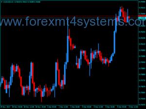 Форекс Ценови Барове M2 MTF Индикатор