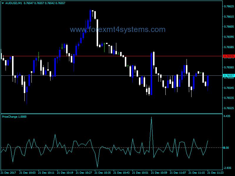 Forex Price Change Indicator