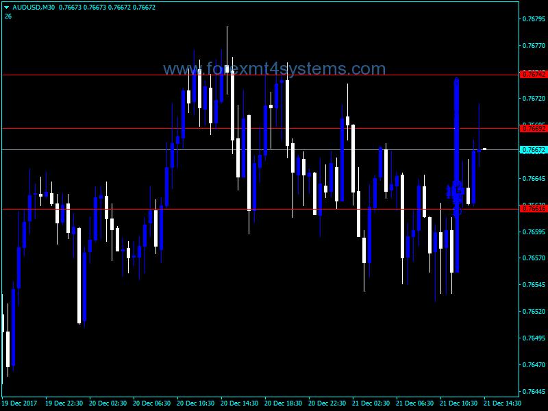 Forex Price Distribution Indicator