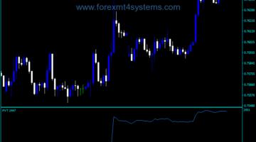 Forex Price Volume Trend Indicator