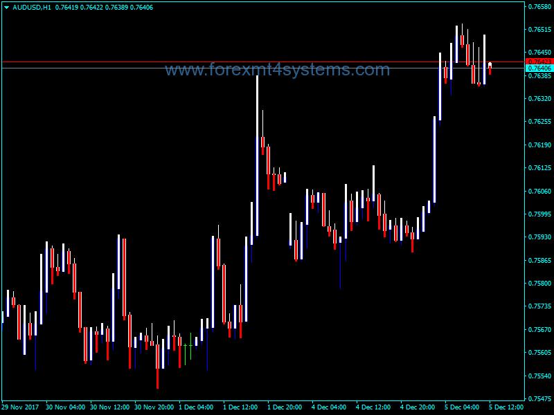 Forex Prusax v61 Indicator