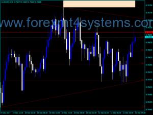 Индикатор на Forex Quick Fib