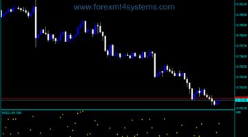 Forex RSI Dots Indicator