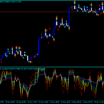 Forex RSI Strike AM Indicator