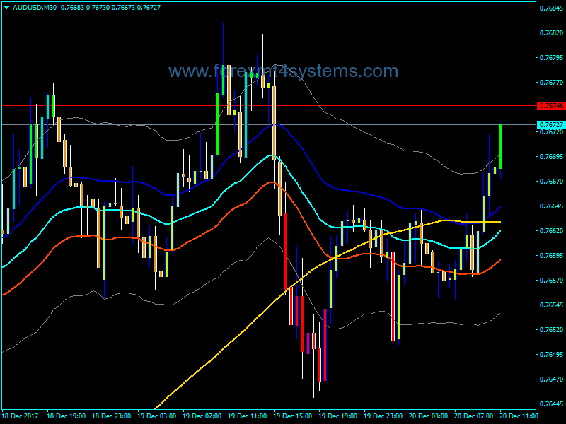 Forex Raghee Horner method Indicator