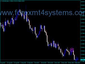Forex Relax Go To Indicator