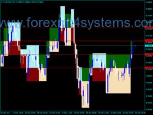 Forex Renko Shade Indicator
