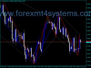 Forex Rooks Returned Indicator
