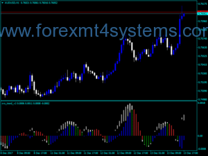 Forex SVS Trend Version Two Indicator
