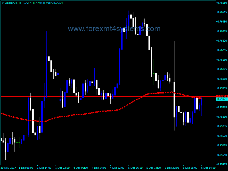 Forex Sell Zone Fibs Indicator