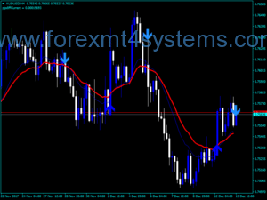 Forex Sidus Version Two Indicator