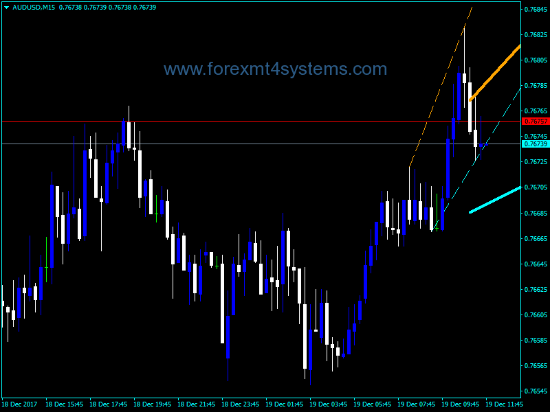 Forex Signal Lines With Alert After Crossing Indicator