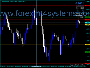 Индикатор за ниско ниво на разпространение на Forex
