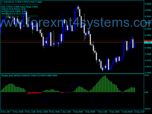 Forex Squeeze Break Indicator