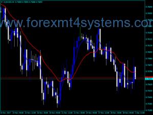 Индекс на Forex Squize MA