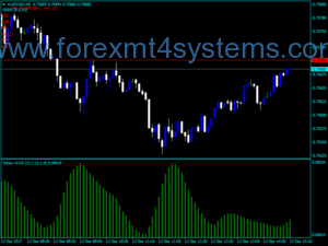 Indekatoriya Forex StDev AVG