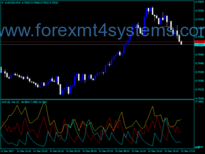 Indicador Forex Standard ADX TFS