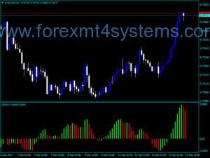 Indx Indicator Standard Forex
