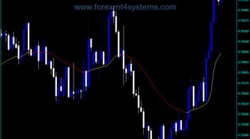 Forex Step EMA Line Indicator