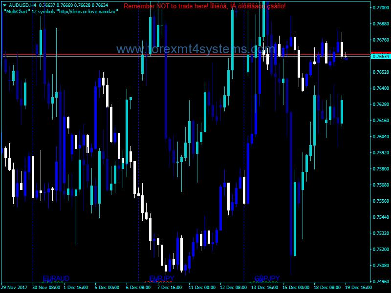 Indekatoriya Mezin Super Multi Chart
