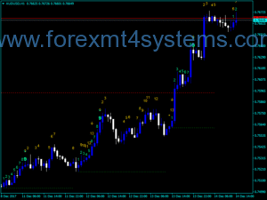 Forex TD Sequential Indicator