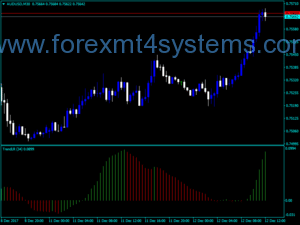 Forex Trend Linear Reg Indicator