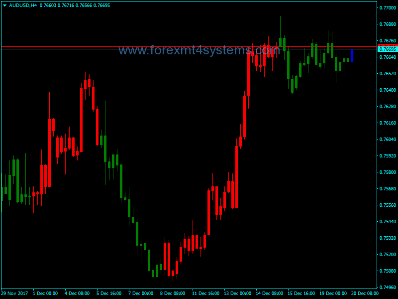 Forex Trend Paint Indicator
