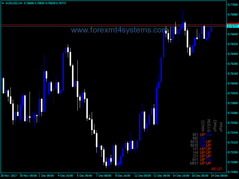 Forex Trend Several Time Frames Indicator