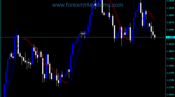 Forex Triggerlines Shift Modified Indicator