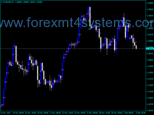 Forex Midpoint Point