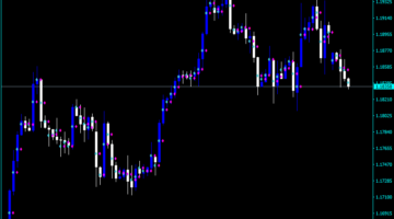 Forex Tro Midpoint Indicator
