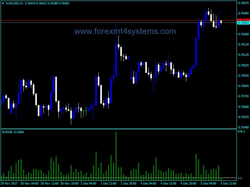 Forex Tro Range Indicator