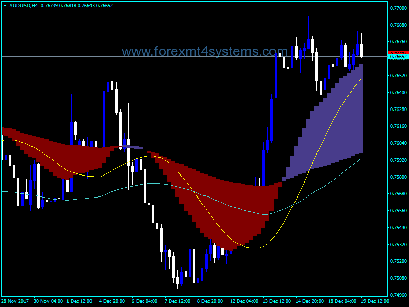 Forex Two MACD With Signals Indicator
