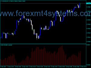Forex USDx Volume Indicator