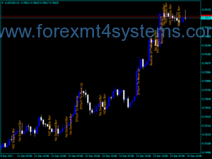 Forex VSA Text Custom Indicator