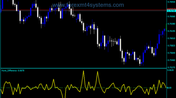 Forex Variations Hurst Exponent Over Time Indicator