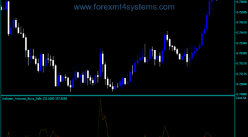 Forex Volumes Buy Sell Indicator